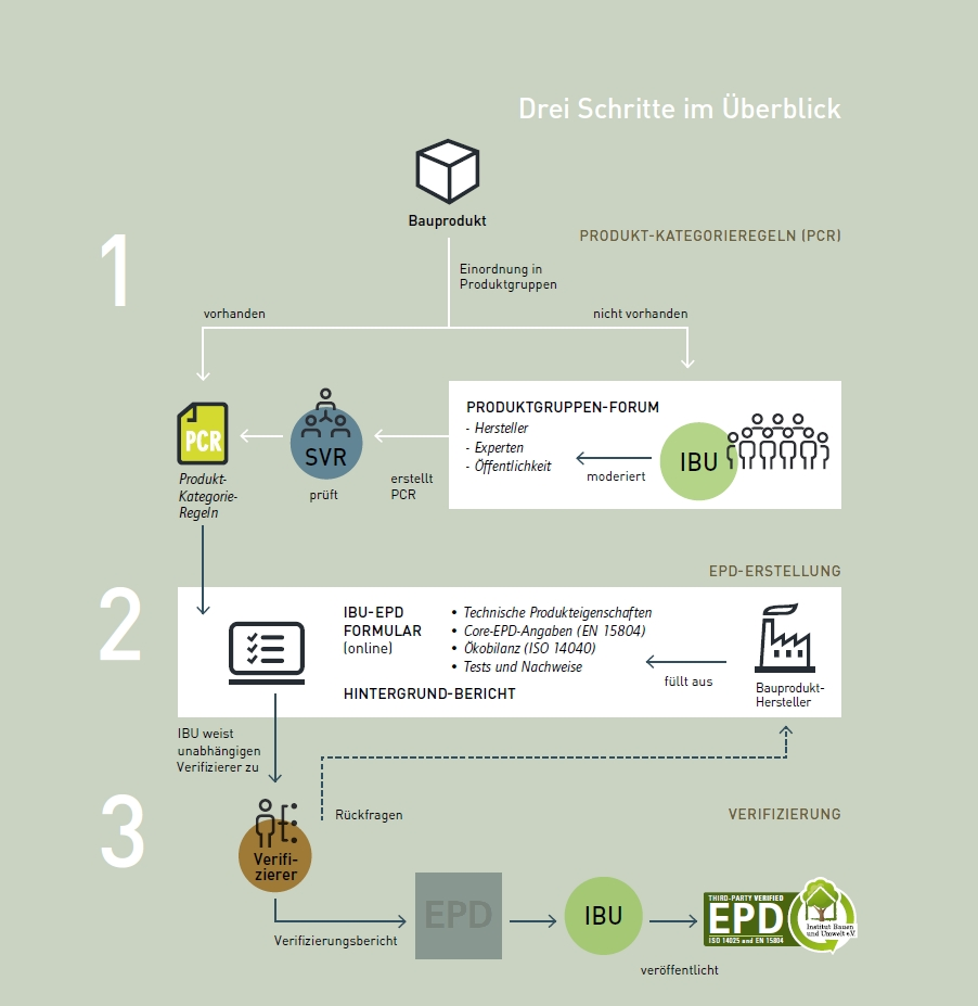 3 Schritte zur EPD
