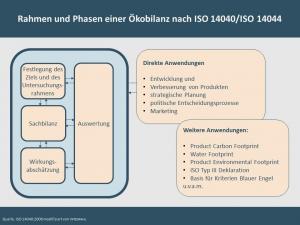 Ökobilanz_Rahmen und Phasen