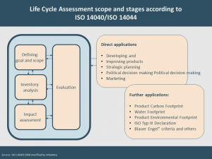 LCA Scope and stages